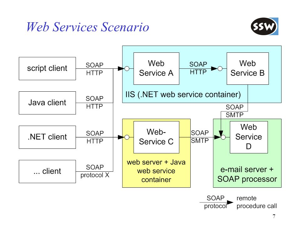 Web Services Introduction Web Services in.NET SOAP SOAP and.NET Service Description with WSDL Discovery of Web Services: UDDI and DISCO Preview of Web Services.NET 2.0 Summary