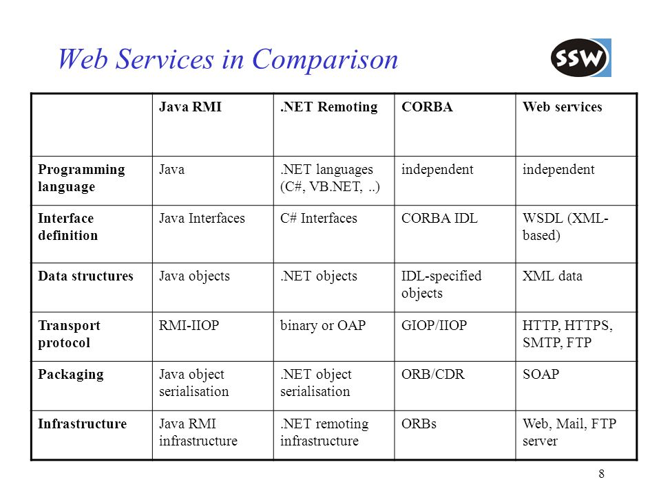 8 Web Services in Comparison Java RMI.NET RemotingCORBAWeb services Programming language Java.NET languages (C#, VB.NET,..) independent Interface defi