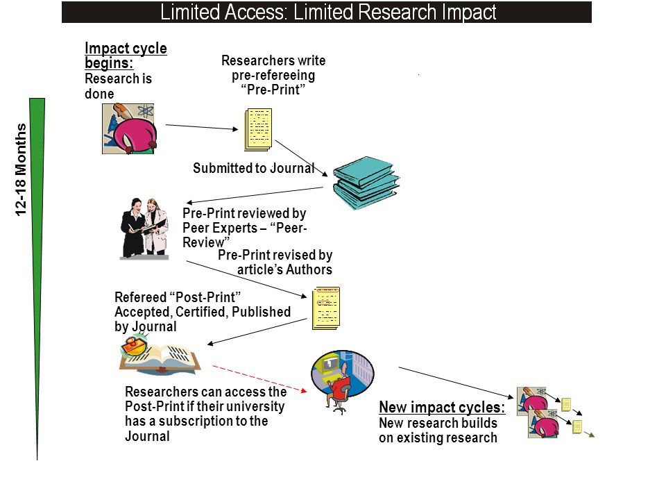 Refereed Post-Print Accepted, Certified, Published by Journal Impact cycle begins: Research is done Researchers write pre-refereeing Pre-Print Submitt