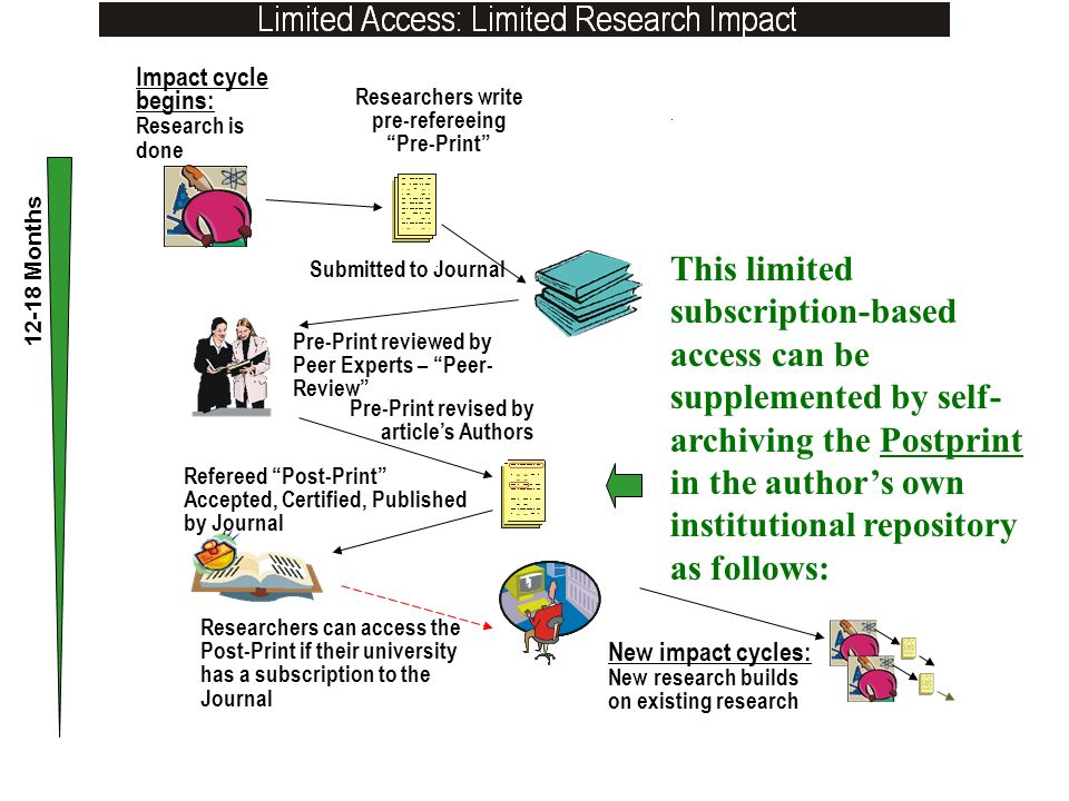 Refereed Post-Print Accepted, Certified, Published by Journal Impact cycle begins: Research is done Researchers write pre-refereeing Pre-Print Submitted to Journal Pre-Print reviewed by Peer Experts – Peer- Review Pre-Print revised by articles Authors Researchers can access the Post-Print if their university has a subscription to the Journal 12-18 Months New impact cycles: New research builds on existing research This limited subscription-based access can be supplemented by self- archiving the Postprint in the authors own institutional repository as follows: