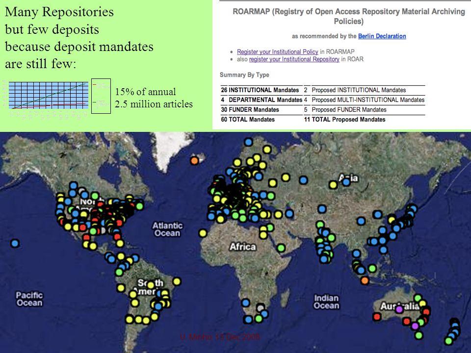 Many Repositories but few deposits because deposit mandates are still few: 15% of annual 2.5 million articles U. Minho 15 Dec 2008