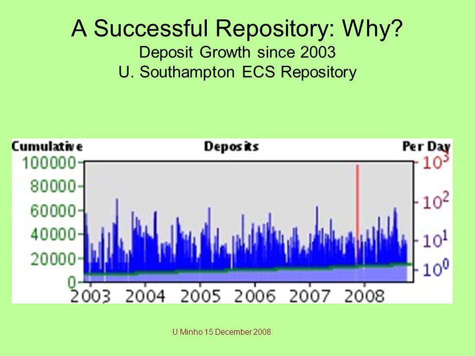A Successful Repository: Why? Deposit Growth since 2003 U. Southampton ECS Repository U Minho 15 December 2008