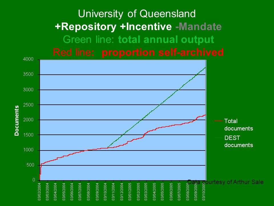 University of Queensland +Repository +Incentive -Mandate Green line: total annual output Red line: proportion self-archived Data courtesy of Arthur Sa