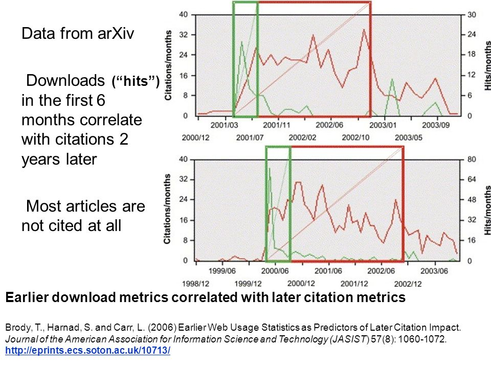Earlier download metrics correlated with later citation metrics Brody, T., Harnad, S.