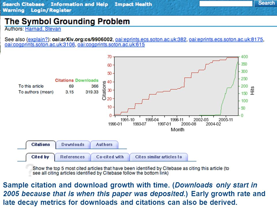 Sample citation and download growth with time.