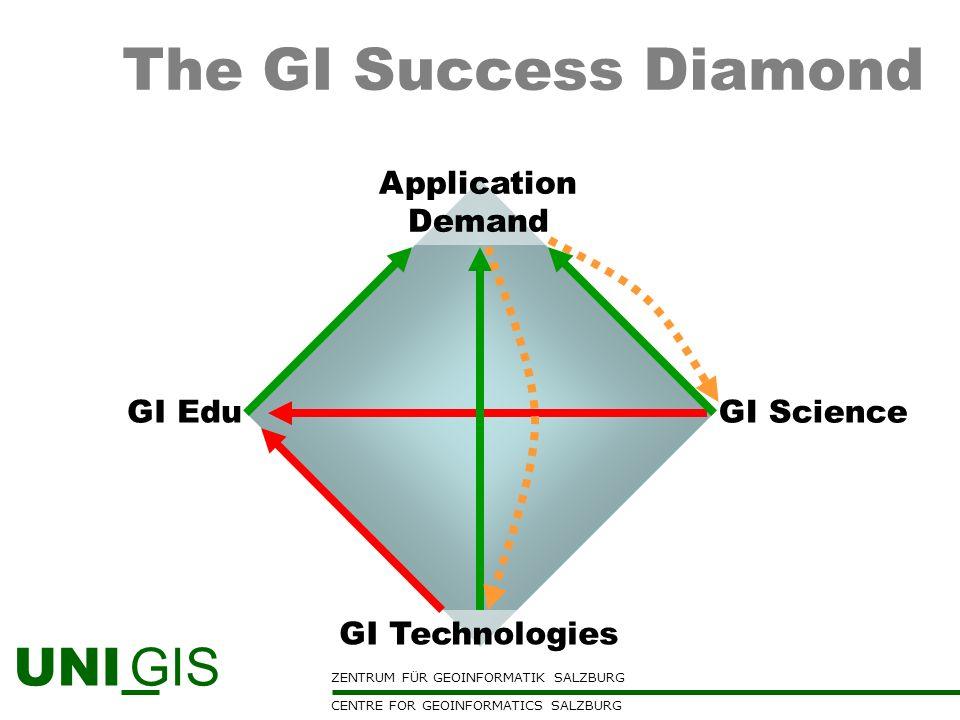 ZENTRUM FÜR GEOINFORMATIK SALZBURG CENTRE FOR GEOINFORMATICS SALZBURG UNI GIS The GI Success Diamond Application Demand GI EduGI Science GI Technologi