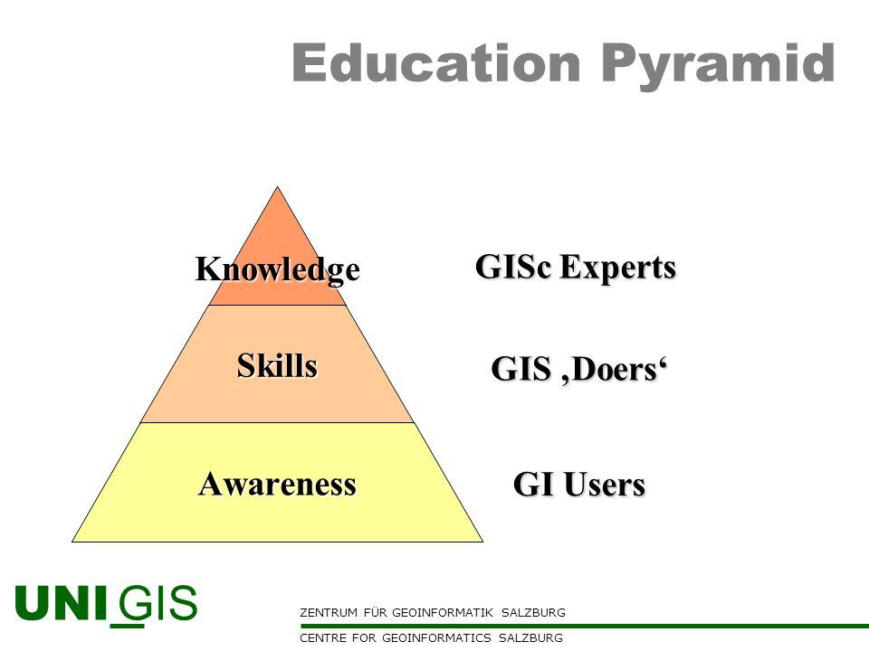 ZENTRUM FÜR GEOINFORMATIK SALZBURG CENTRE FOR GEOINFORMATICS SALZBURG UNI GIS Education Pyramid GIS Doers GI Users GISc Experts