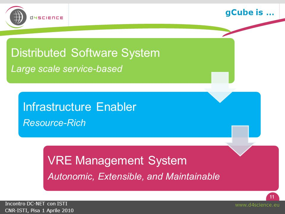 11   Incontro DC-NET con ISTI CNR-ISTI, Pisa 1 Aprile 2010 gCube is … Distributed Software System Large scale service-based Infrastructure Enabler Resource-Rich VRE Management System Autonomic, Extensible, and Maintainable