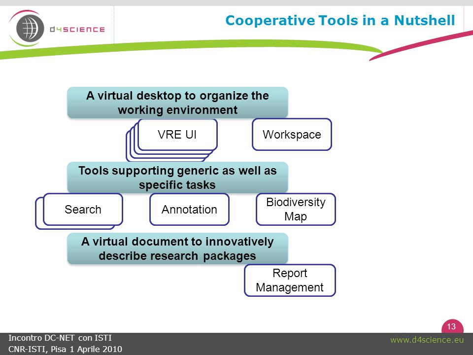 13   Incontro DC-NET con ISTI CNR-ISTI, Pisa 1 Aprile 2010 Search VRE UI Cooperative Tools in a Nutshell Tools supporting generic as well as specific tasks A virtual document to innovatively describe research packages VRE UI A virtual desktop to organize the working environment Search Workspace Biodiversity Map Annotation Report Management