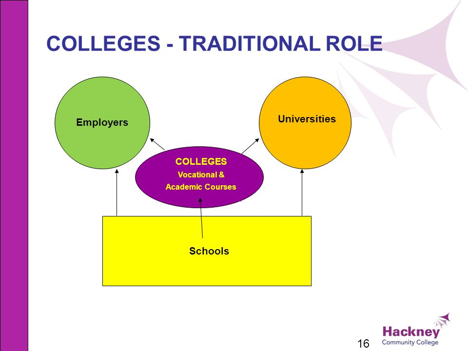 16 COLLEGES - TRADITIONAL ROLE Employers Universities COLLEGES Vocational & Academic Courses Schools
