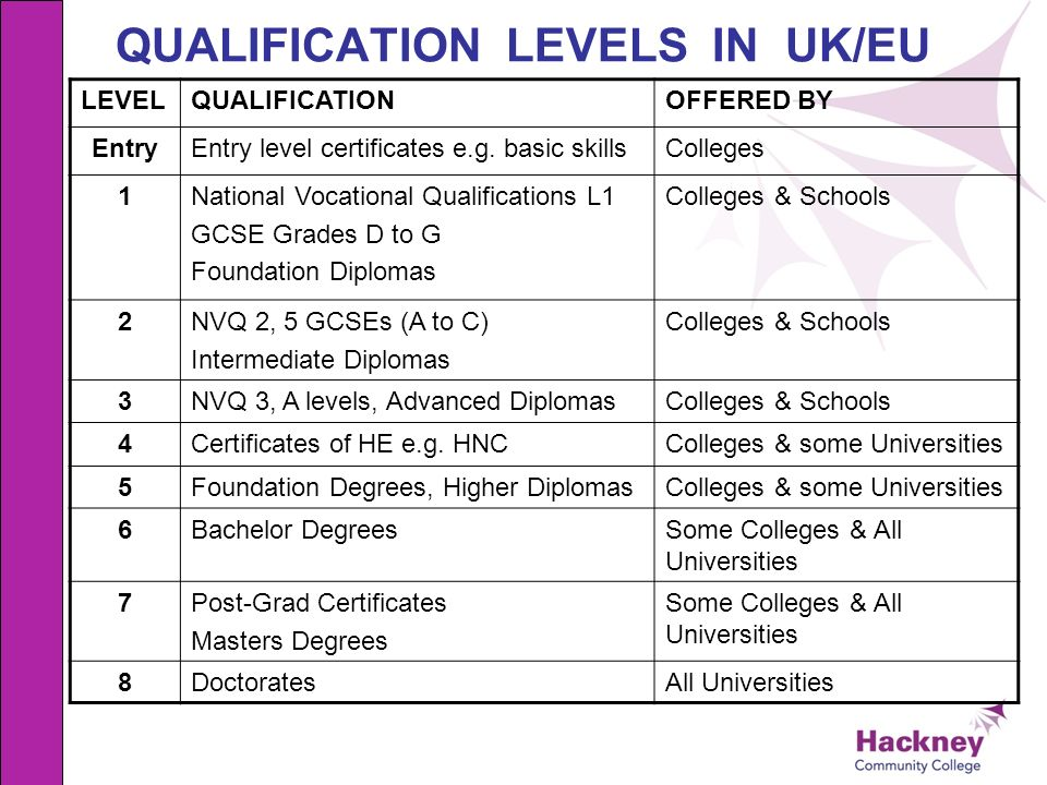 QUALIFICATION LEVELS IN UK/EU LEVELQUALIFICATIONOFFERED BY EntryEntry level certificates e.g. basic skillsColleges 1National Vocational Qualifications