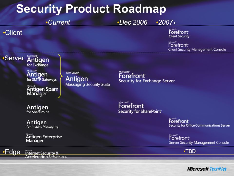 CurrentCurrent ClientClient ServerServer EdgeEdge Dec 2006Dec 2006 2007 +2007 + TBDTBD Security Product Roadmap Antigen Messaging Security Suite Microsoft ®