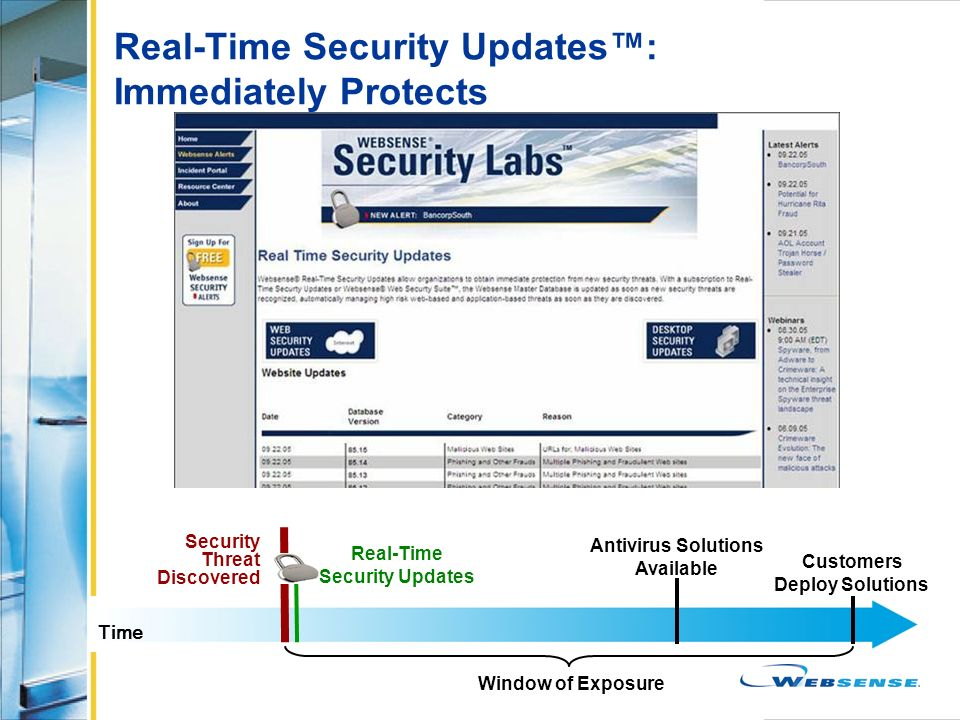 Real-Time Security Updates: Immediately Protects Security Threat Discovered Time Customers Deploy Solutions Antivirus Solutions Available Window of Ex