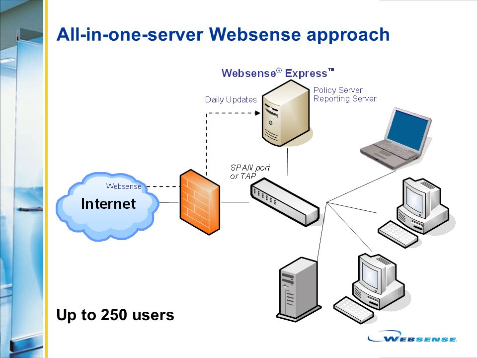 All-in-one-server Websense approach Up to 250 users