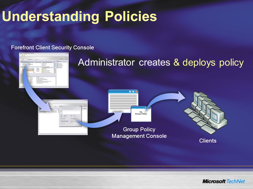 Understanding Policies Forefront Client Security Console Administrator creates & deploys policy Group Policy Management Console Clients