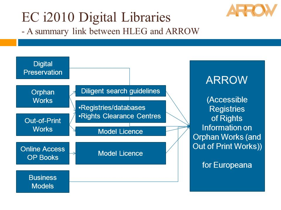 EC i2010 Digital Libraries - A summary link between HLEG and ARROW Digital Preservation Orphan Works Out-of-Print Works Online Access OP Books Business Models Diligent search guidelines Registries/databases Rights Clearance Centres Model Licence ARROW (Accessible Registries of Rights Information on Orphan Works (and Out of Print Works)) for Europeana