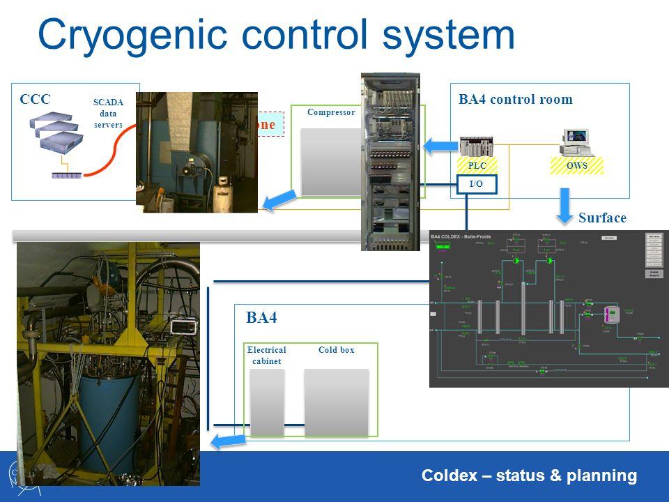 TE-CRG-CE Coldex – status & planning TN Cryogenic control system SCADA data servers Ethernet backbone CCC BA4 control room PLCOWS Surface Cavern I/O B
