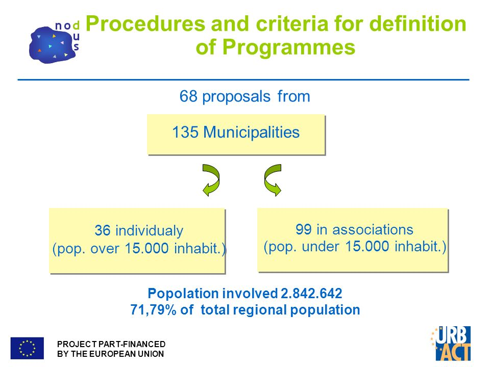 PROJECT PART-FINANCED BY THE EUROPEAN UNION Procedures and criteria for definition of Programmes 68 proposals from 135 Municipalities 36 individualy (pop.
