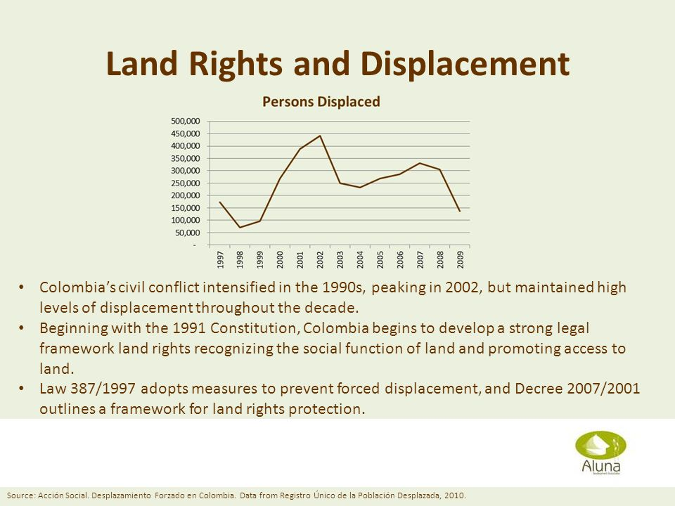 Land Rights and Displacement Diana Grusczynski April 11, 2013 Colombias civil conflict intensified in the 1990s, peaking in 2002, but maintained high levels of displacement throughout the decade.
