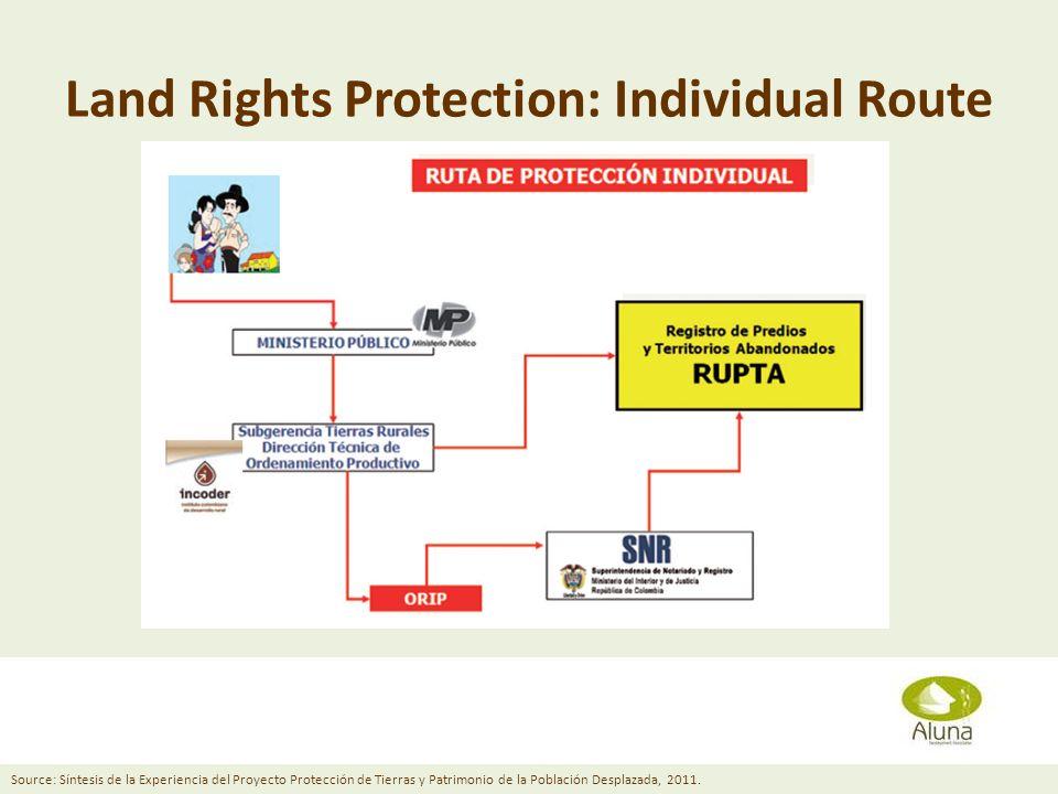 Land Rights Protection: Individual Route Diana Grusczynski April 11, 2013 Source: Síntesis de la Experiencia del Proyecto Protección de Tierras y Patrimonio de la Población Desplazada, 2011.