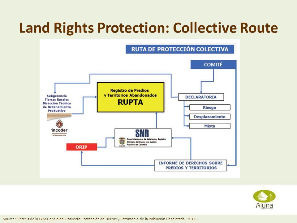 Land Rights Protection: Collective Route Diana Grusczynski April 11, 2013 Source: Síntesis de la Experiencia del Proyecto Protección de Tierras y Patrimonio de la Población Desplazada, 2011.