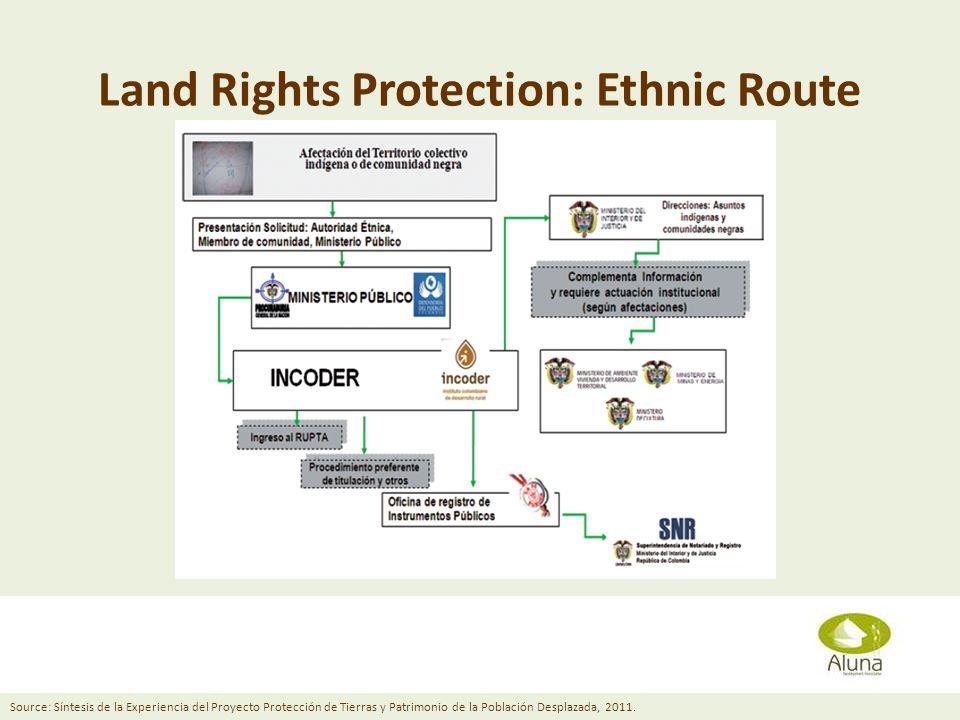 Land Rights Protection: Ethnic Route Diana Grusczynski April 11, 2013 Source: Síntesis de la Experiencia del Proyecto Protección de Tierras y Patrimonio de la Población Desplazada, 2011.