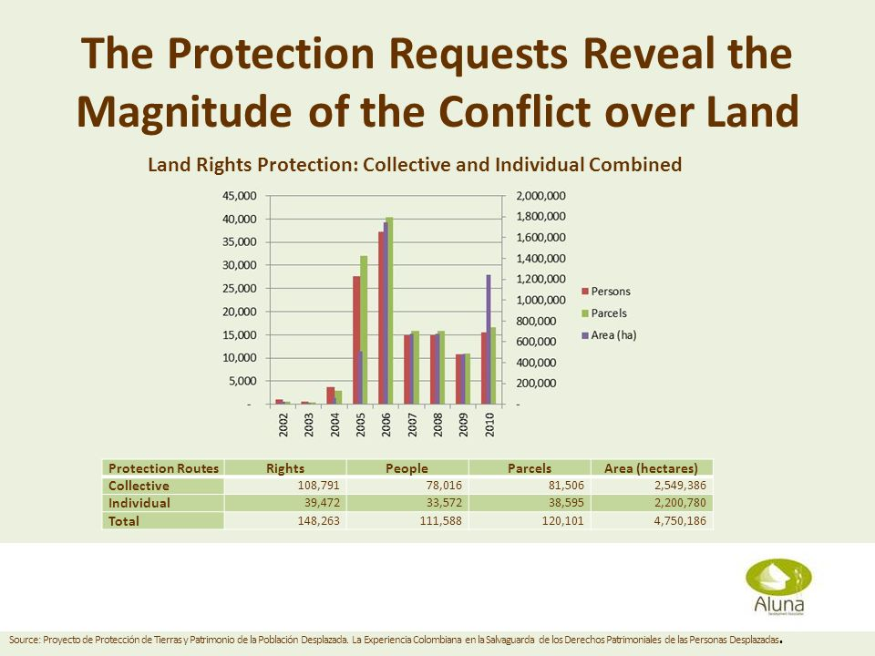The Protection Requests Reveal the Magnitude of the Conflict over Land Diana Grusczynski April 11, 2013 Land Rights Protection: Collective and Individ