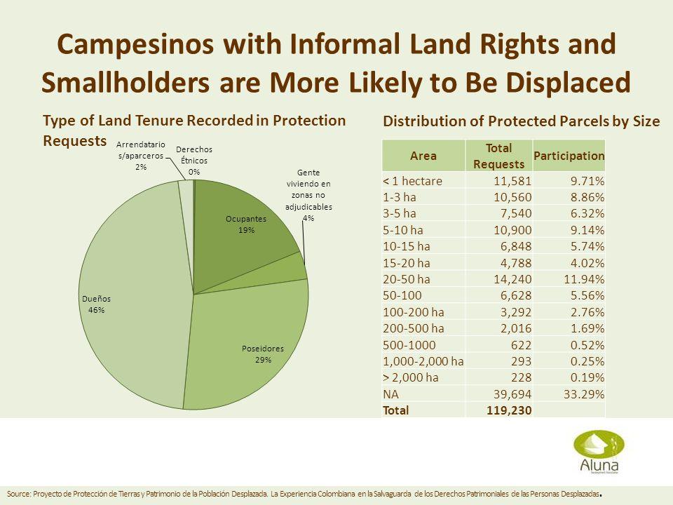 Campesinos with Informal Land Rights and Smallholders are More Likely to Be Displaced Area Total Requests Participation < 1 hectare11,5819.71% 1-3 ha10,5608.86% 3-5 ha7,5406.32% 5-10 ha10,9009.14% 10-15 ha6,8485.74% 15-20 ha4,7884.02% 20-50 ha14,24011.94% 50-1006,6285.56% 100-200 ha3,2922.76% 200-500 ha2,0161.69% 500-10006220.52% 1,000-2,000 ha2930.25% > 2,000 ha2280.19% NA39,69433.29% Total119,230 Diana Grusczynski April 11, 2013 Type of Land Tenure Recorded in Protection Requests Distribution of Protected Parcels by Size Source: Proyecto de Protección de Tierras y Patrimonio de la Población Desplazada.