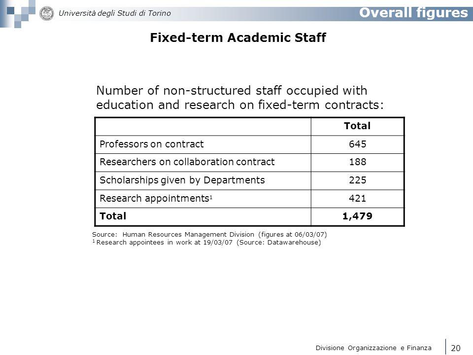 Divisione Organizzazione e Finanza Università degli Studi di Torino 21 Overall figures Trends in the three teaching categories from 1995 to 2005 PERCENTAGES OF THE 3 TEACHING CATEGORIES AT TURIN UNIVERSITY YEARFULLASSOCIATERESEARCHERS YEAR 199528.50%32.20%37.90% YEAR 200028.50%27.50%42.30% YEAR 200533.25%30.07%36.67%