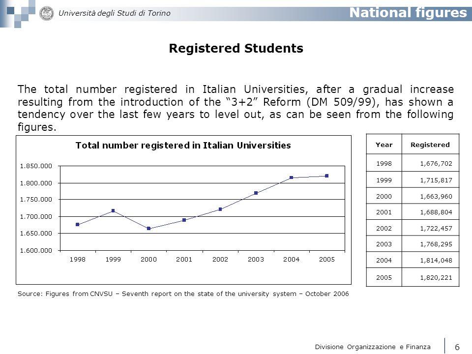 Divisione Organizzazione e Finanza Università degli Studi di Torino 7 Year Numbers of graduates & diplomas 1998140,122 1999152,241 2000161,484 2001171,806 2002201,118 2003234,939 2004268,821 2005301,298 National figures Graduates There is a constant increase in the number of graduates starting from the 3+2 Reform introduced by DM 509/99.