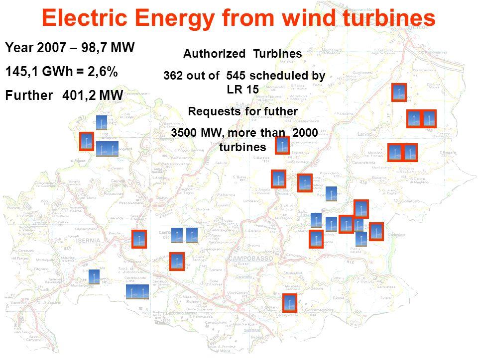 ENEA CCEI Campobasso - Biblioteca Albino - 22 aprile 2009 - Dott. Giovanni Iannantuono13 Electric Energy from wind turbines Year 2007 – 98,7 MW 145,1