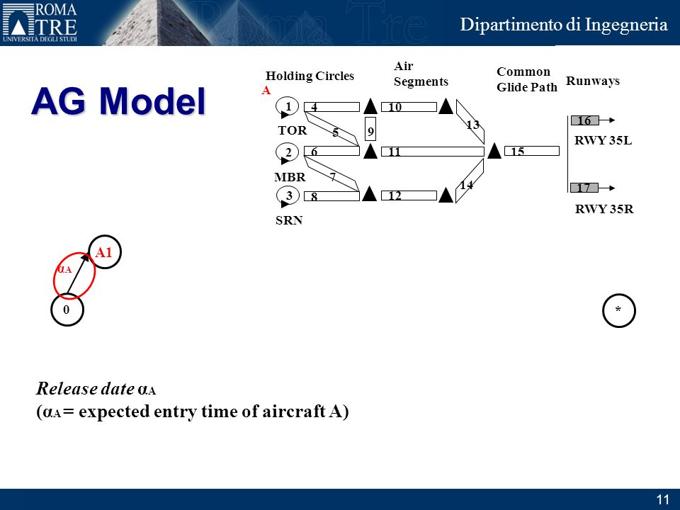 Junior Consulting Dipartimento di Ingegneria AG Model A1 0 * αAαA Release date α A (α A = expected entry time of aircraft A) Air Segments Common Glide