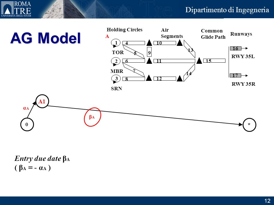 Junior Consulting Dipartimento di Ingegneria AG Model Entry due date β A ( β A = - α A ) Air Segments Common Glide Path Runways Holding Circles 8 16 1