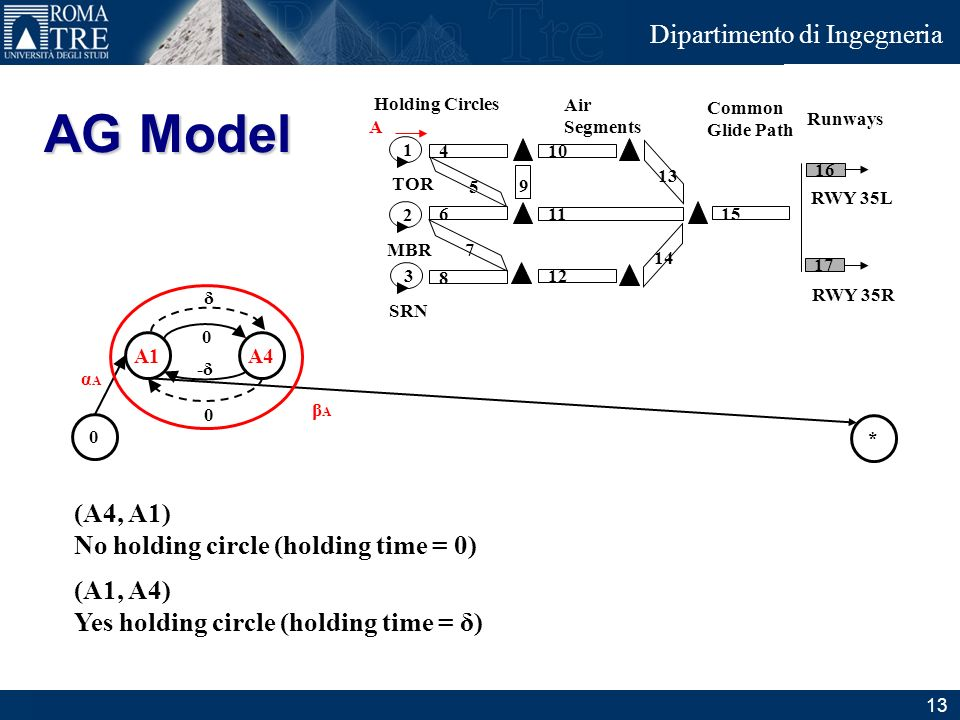 Junior Consulting Dipartimento di Ingegneria (A4, A1) No holding circle (holding time = 0) (A1, A4) Yes holding circle (holding time = δ) AG Model Air