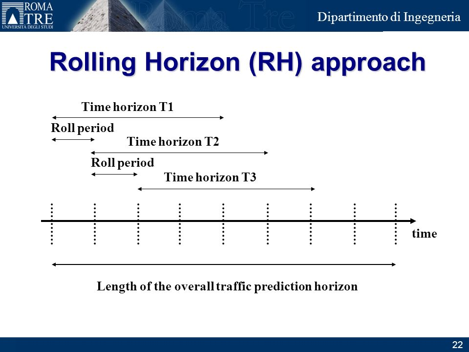 Junior Consulting Dipartimento di Ingegneria Rolling Horizon (RH) approach time Time horizon T1 Time horizon T2 Time horizon T3 Roll period Length of