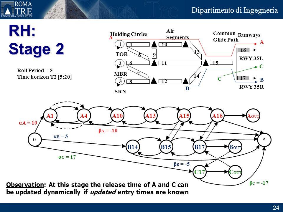 Junior Consulting Dipartimento di Ingegneria A1A4A15A10A13A OUT A16 0 * B15B14B OUT B17 αA = 10 α B = 5 β A = -10 β B = -5 C OUT C17 β C = -17 α C = 1