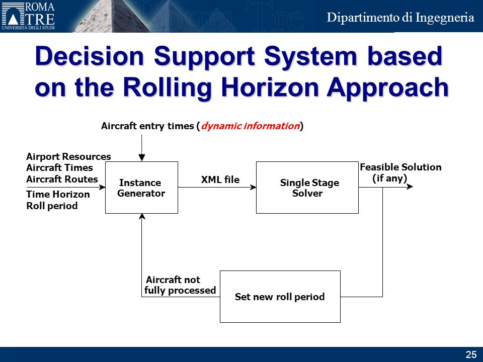 Junior Consulting Dipartimento di Ingegneria Decision Support System based on the Rolling Horizon Approach Instance Generator Feasible Solution Set ne
