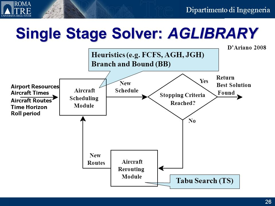 Junior Consulting Dipartimento di Ingegneria Single Stage Solver: AGLIBRARY Aircraft Scheduling Module Stopping Criteria Reached? Aircraft Rerouting M