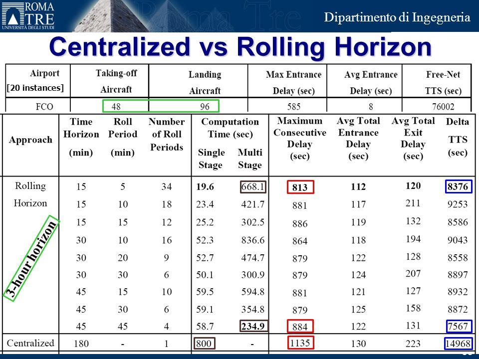 Junior Consulting Dipartimento di Ingegneria 33 3-hour horizon Centralized vs Rolling Horizon [20 instances]