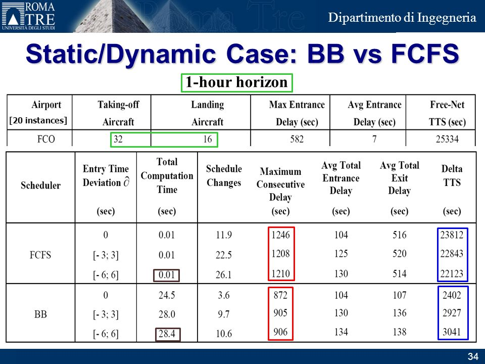 Junior Consulting Dipartimento di Ingegneria Static/Dynamic Case: BB vs FCFS 34 1-hour horizon [20 instances]