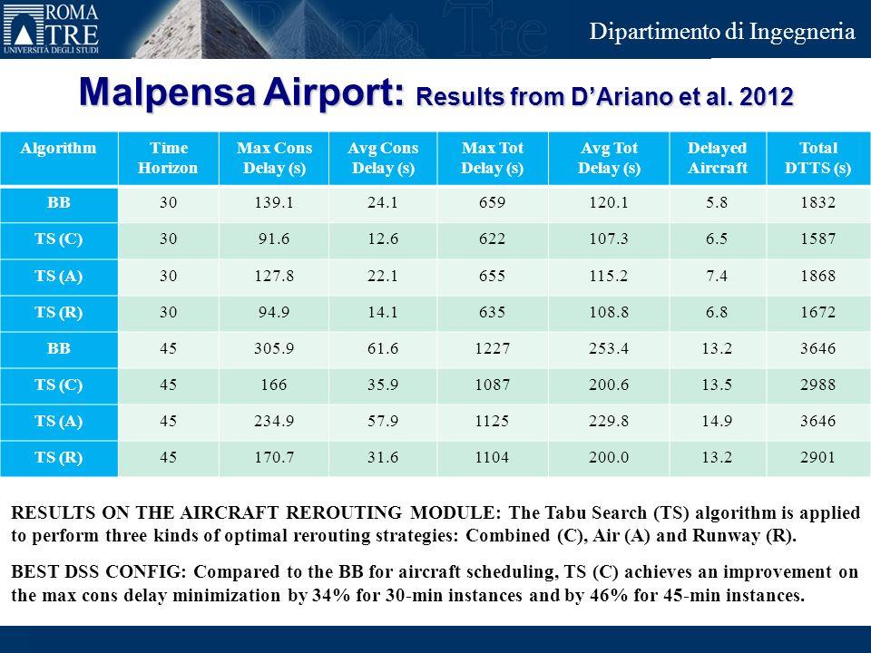Junior Consulting Dipartimento di Ingegneria Malpensa Airport: Results from DAriano et al. 2012 AlgorithmTime Horizon Max Cons Delay (s) Avg Cons Dela