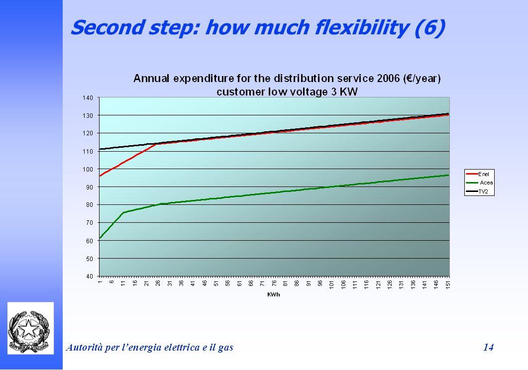 Autorità per lenergia elettrica e il gas 14 Second step: how much flexibility (6)