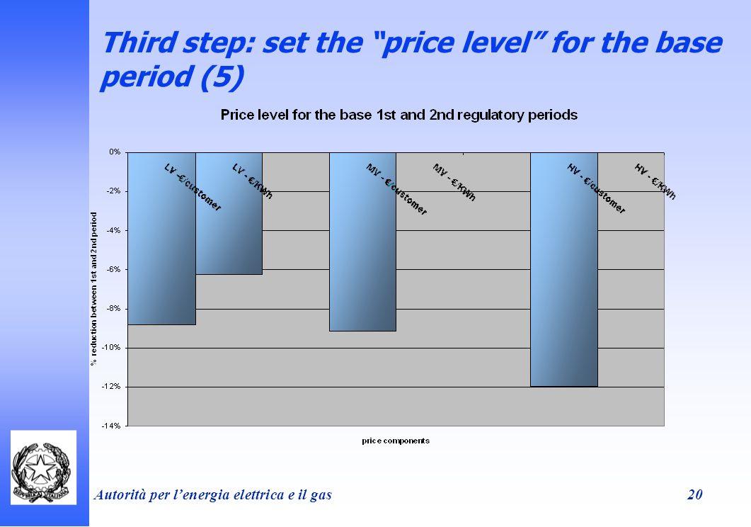 Autorità per lenergia elettrica e il gas 20 Third step: set the price level for the base period (5)