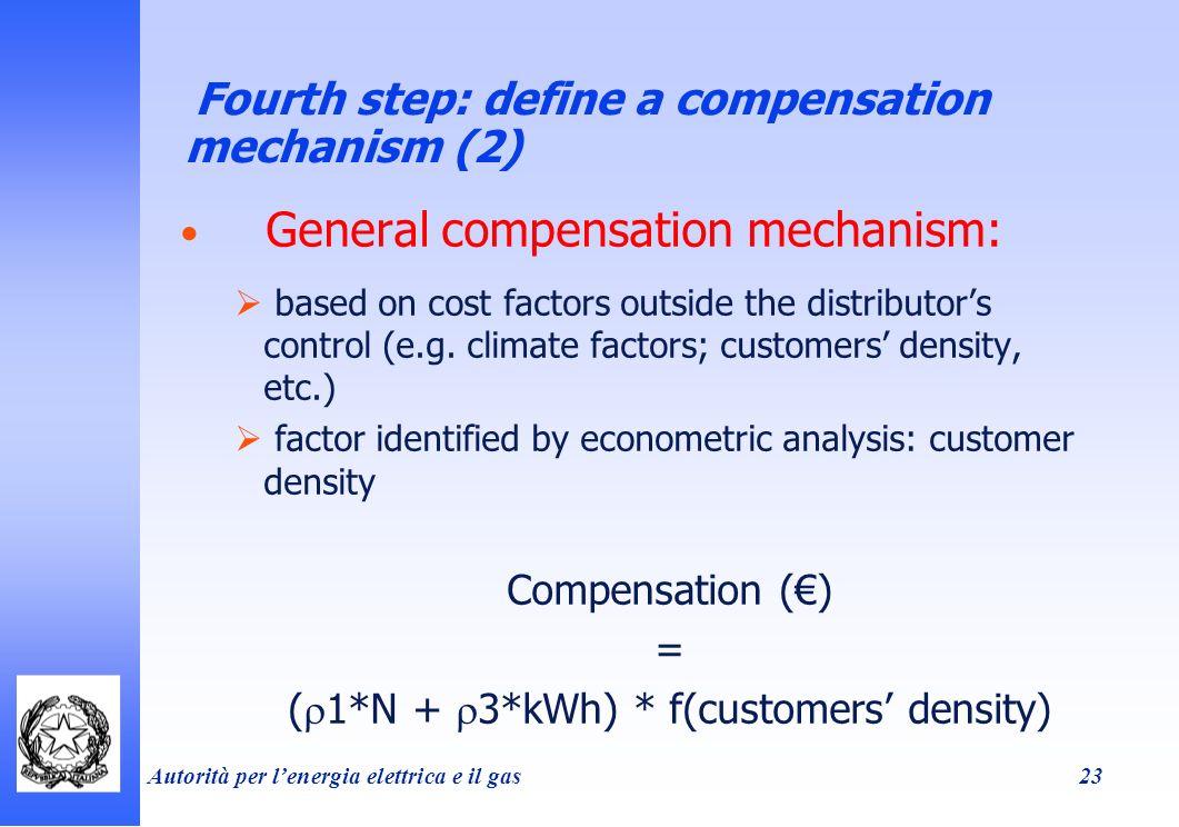Autorità per lenergia elettrica e il gas 23 Fourth step: define a compensation mechanism (2) General compensation mechanism: based on cost factors outside the distributors control (e.g.