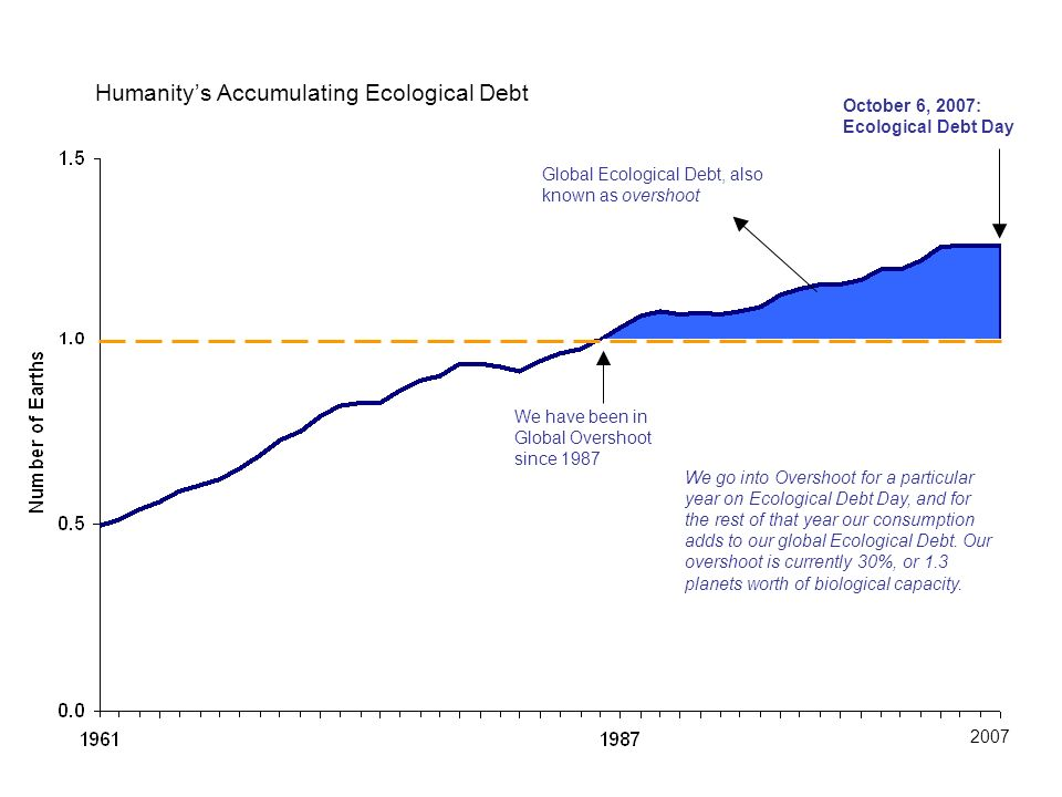 Global Ecological Debt, also known as overshoot October 6, 2007: Ecological Debt Day 2007 We have been in Global Overshoot since 1987 We go into Overs