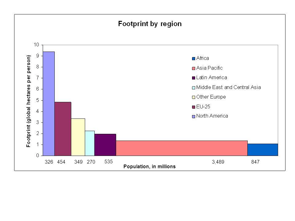 326454349270 535 3,489847 Population, in millions