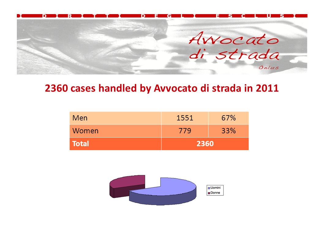2360 cases handled by Avvocato di strada in 2011 Men155167% Women77933% Total2360