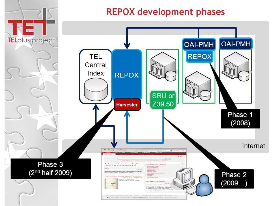 TEL Central Index OAI-PMH Internet REPOX development phases OAI-PMH REPOX SRU or Z39.50 Harvester REPOX Phase 1 (2008) Phase 2 (2009…) Phase 3 (2 nd h