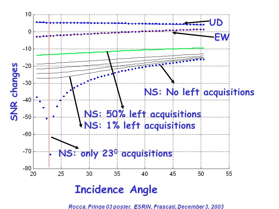 Rocca, Fringe 03 poster, ESRIN, Frascati, December 3, 2003 Incidence Angle SNR changes NS: No left acquisitions NS: 50% left acquisitions UD EW NS: 1%