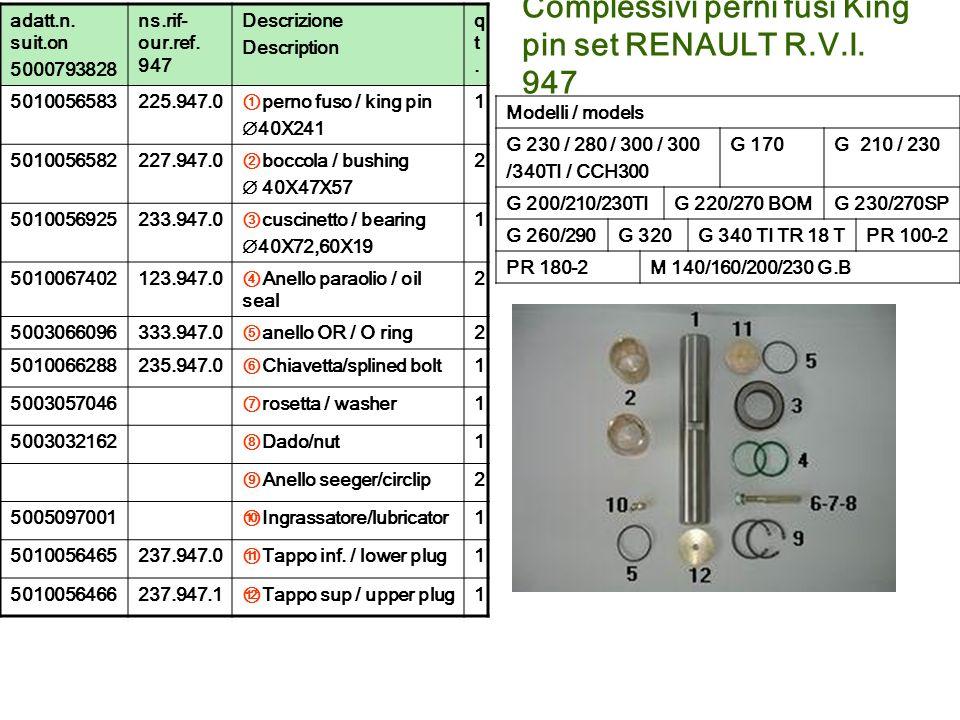 Complessivi perni fusi King pin set RENAULT R.V.I. 947 adatt.n. suit.on 5000793828 ns.rif- our.ref. 947 Descrizione Description qt.qt. 5010056583225.9